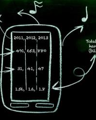 Educación y TIC: El futuro está en los datos.